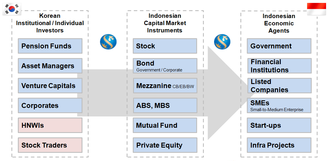 Investment Banking Structure